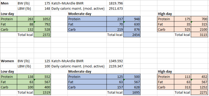 Carb_cycling_macros